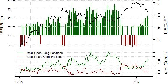 ssi_usd-jpy_body_Picture_17.png, US Dollar Targets ¥100 Versus the Japanese Yen