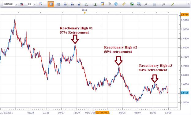EURNZD_Biggest_Loser_This_Week_body_Picture_1.png, Learn Forex: EUR/NZD Biggest Loser This Week