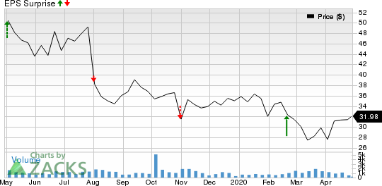 United States Cellular Corporation Price and EPS Surprise