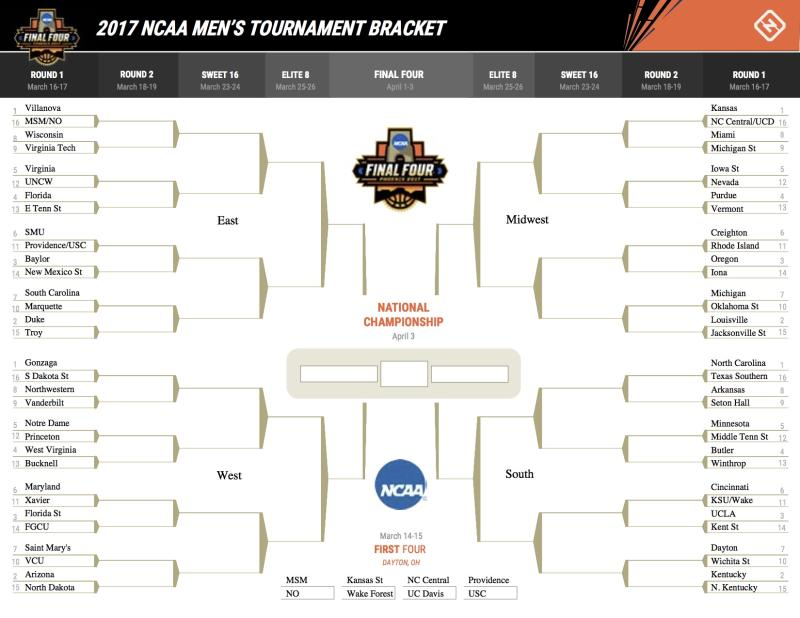 picture about Printable March Madness Bracket named NCAA Event 2017: Printable March Insanity bracket