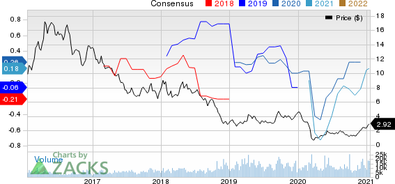 Crescent Point Energy Corporation Price and Consensus