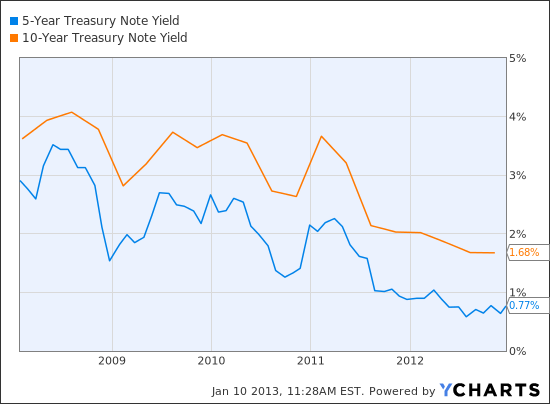5-Year Treasury Note Yield Chart
