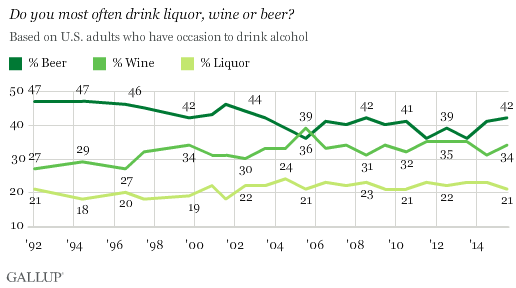 The World Is Drinking Less Alcohol, but Fear Not, America's