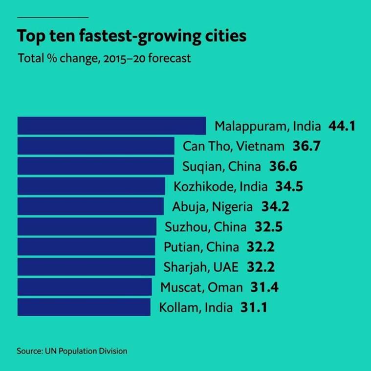 Explained: How Malappuram topped the list of world's 'fastest growing cities'