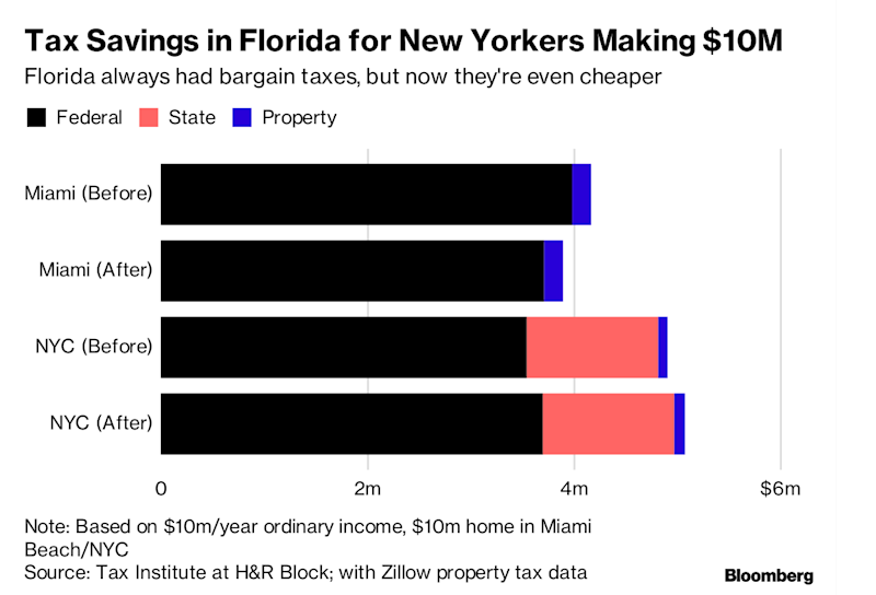 Miami Woos New York Homebuyers Fleeing Over Tax Law