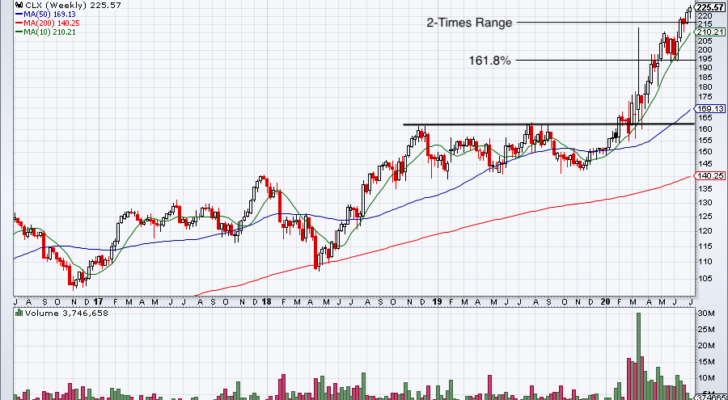 week chart for CLX stock price.