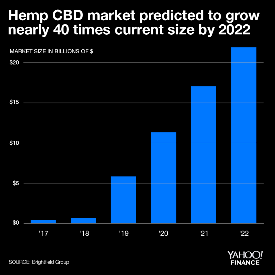 "CBD sales are expected to ""explode"" over the next five years as hemp and its CBD derivative are expected to be legalized on a federal level, according to industry firm Brightfield Group."