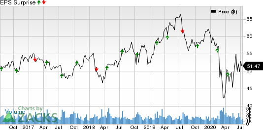 Sonoco Products Company Price and EPS Surprise