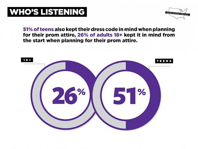 Prom dress codes are changing teen's shopping habits in certain regions.(Image: Quinn Lemmers for Yahoo Style)