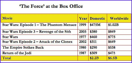 Will the Force Be With Disney's $4B 'Star Wars' Gamble?