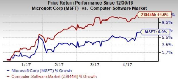 Msft Stock Quote Magnificent Will Microsoft Msft Stock Disappoint In Q3 Earnings