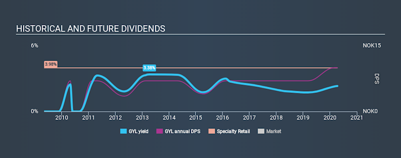 OB:GYL Historical Dividend Yield April 10th 2020