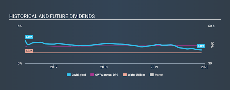 NasdaqGM:GWRS Historical Dividend Yield, December 8th 2019