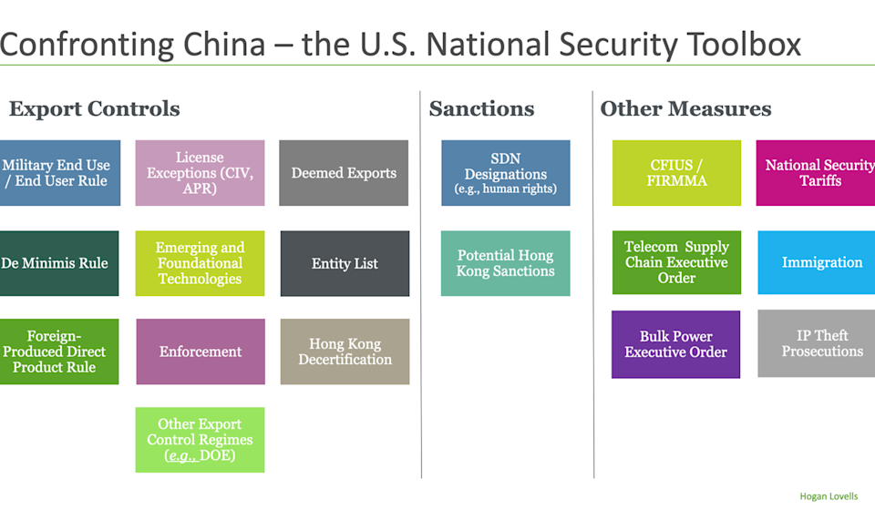 """The Hogan Lovells law firm assembled a """"toolbox"""" of export controls, sanctions and other measures the US can use against China. Chart: Hogan Lovells"""