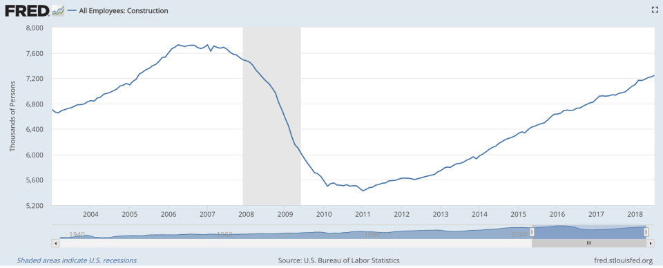 The graph shows the number of construction workers in the industry since 2003. (screenshot/FRED Economic Data)