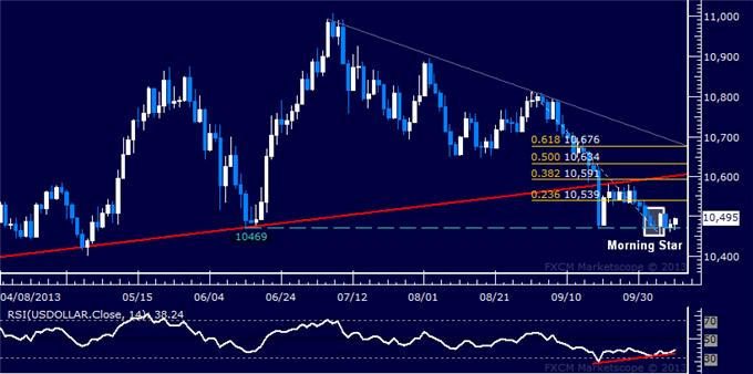 Forex_Dollar_Stuck_at_June_Low_as_SPX_500_Marks_Critical_Break_body_Picture_5.png, Dollar Stuck at June Low as SPX 500 Marks Critical Break