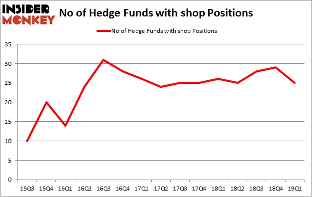No of Hedge Funds with SHOP Positions