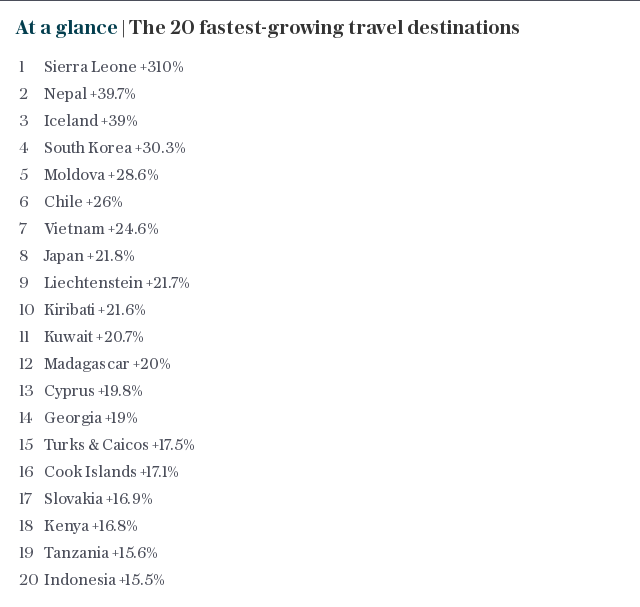 At a glance | The 20 fastest-growing travel destinations