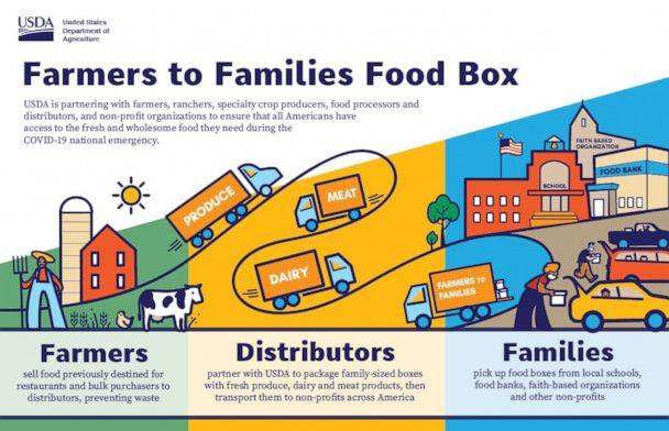 PHOTO: The USDA 'Farmers to Families' program would pay farmers to box up produce, dairy, and meat, to deliver to food banks. (USDA)