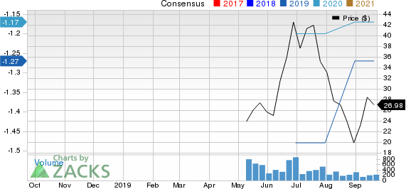 Cortexyme, Inc. Price and Consensus