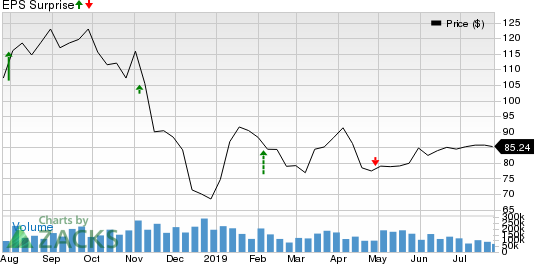 Neurocrine Biosciences, Inc. Price and EPS Surprise