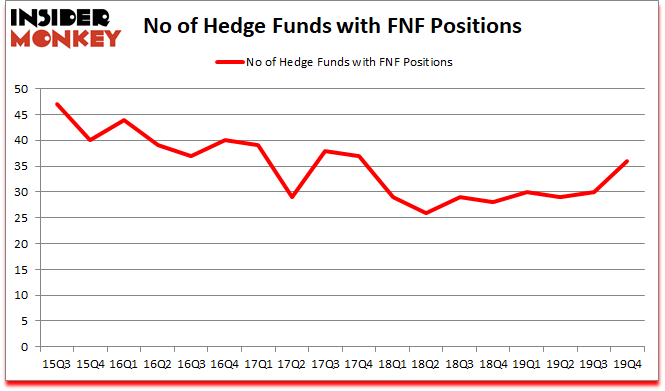 Is FNF A Good Stock To Buy?