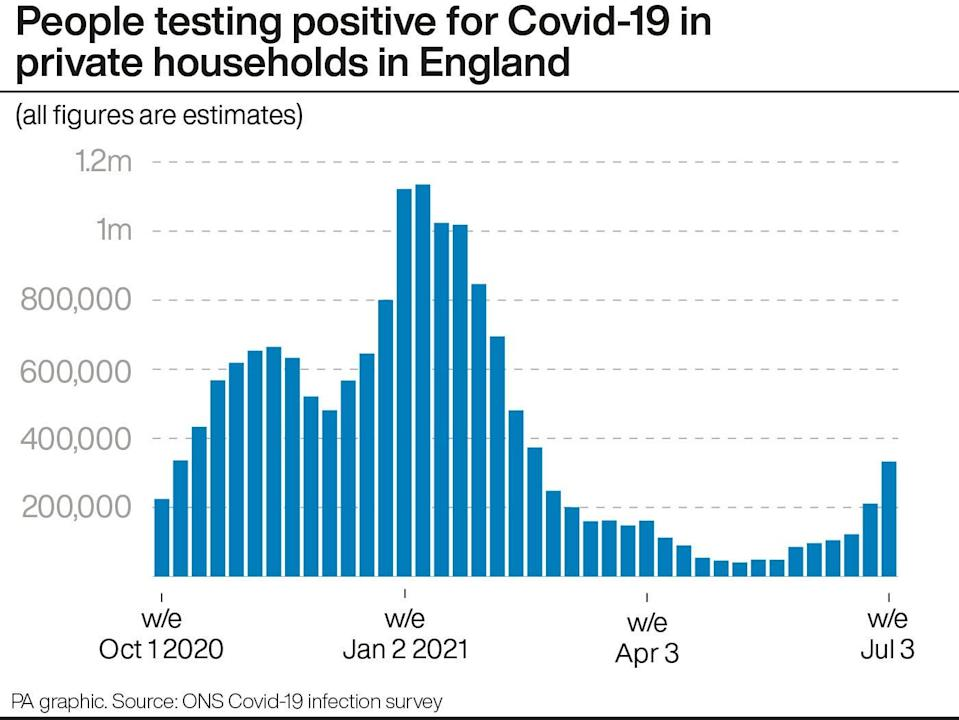 People testing positive for Covid-19 in private households in England (PA Graphics)