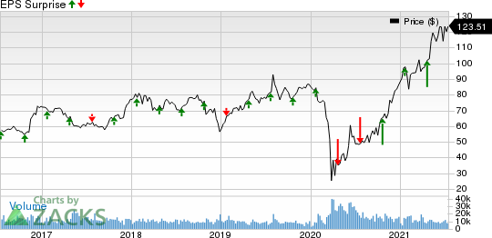 Discover Financial Services Price and EPS Surprise