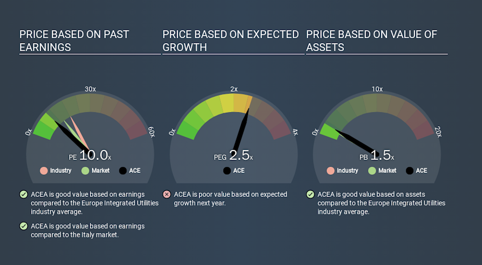 BIT:ACE Price Estimation Relative to Market, March 13th 2020