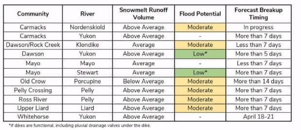This chart was shared as part of a media briefing by Yukon government officials on Thursday. Flooding would be dependent on ice jams in various rivers.