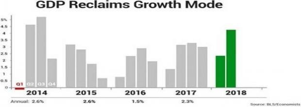 Index of consumer confidence rises to 138.4 in September from an upwardly revised 134.7 in August. Strong economy and robust job growth bolsters consumers' sentiment.
