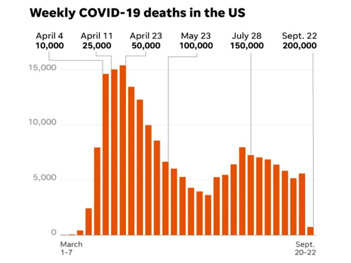 The U.S. surpassed 200,000 deaths from the coronavirus on Tuesday.