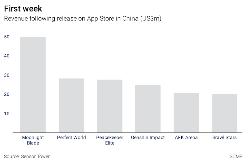 Moonlight Blade's first-week revenue on iOS vastly outperformed other big titles. Image: SCMP