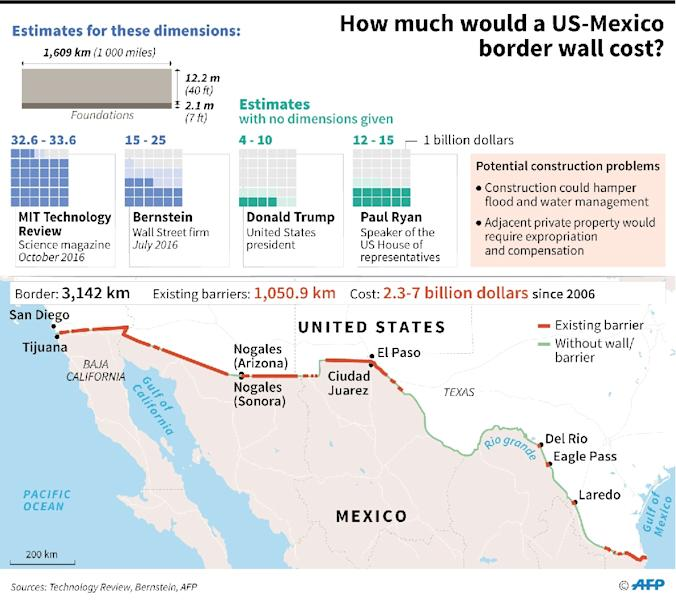 Fear And Rage On USMexico Border - Map of us mexico wall