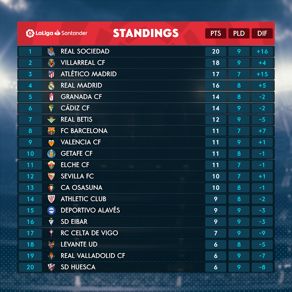 <p>The table as it stands</p>LaLiga TV