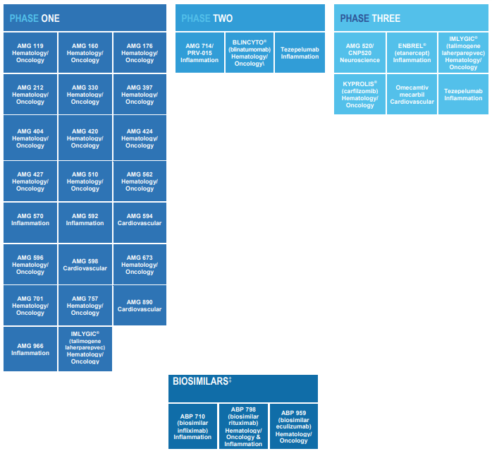 Graphic showing Amgen's pipeline by phase, with most drugs and biosimilars in phase 1