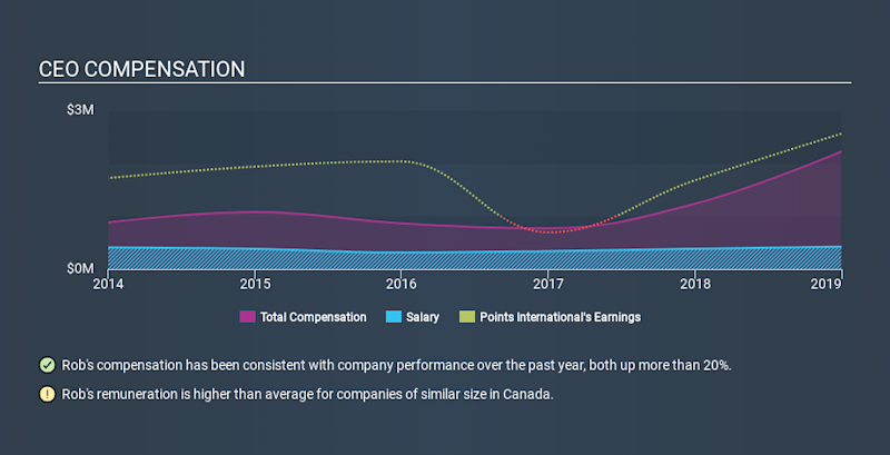 TSX:PTS CEO Compensation, January 15th 2020