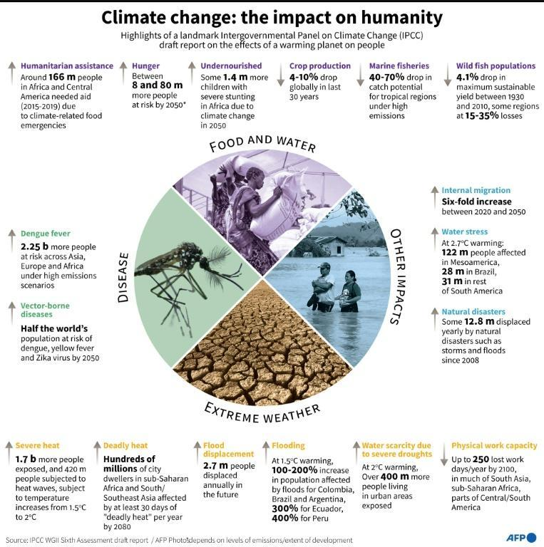 Highlights of a landmark Intergovernmental Panel on Climate Change (IPCC) draft report on the effects of a warming planet on people