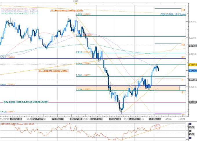 Forex_GBPUSD_Short_Scalps_Target_Initial_Objective_at_1.54_BoE_on_Tap_body_Picture_2.png, GBPUSD Short Scalps Target Objective at 1.54 - BoE on Tap