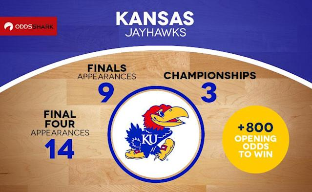The Kansas Jayhawks enter March Madness coming off a disappointing upset loss to TCU in the Big 12 quarterfinal, but it wasn't enough to keep them out of a No. 1 seed. Kansas has been near or at the top of the NCAA championship futures oddsboard and Top 25 polls all season long and is expected to make a deep run in this year's tourney. With odds of +800 to win the whole damn thing, Kansas is in familiar territory as the Jayhawks went into last year's tournament as the favorite to win it all, only to suffer a disappointing loss to eventual champion Villanova in the Elite Eight.