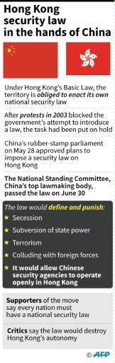 Outline of main points that could be covered in the new national security law that China imposed on Hong Kong