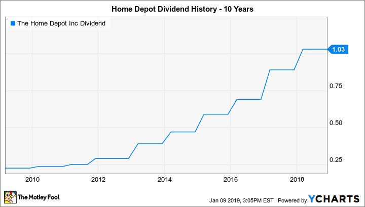6aba2e7c0c6 Will Home Depot Raise Its Dividend in 2019