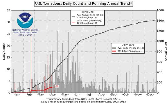 The total number of tornados, up through April 21.
