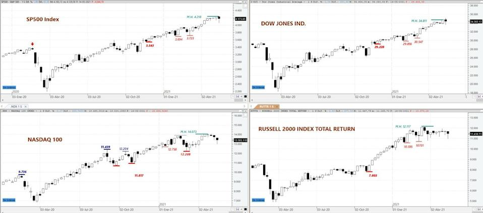 S&P 500, DOW JONES Ind, NASDAQ 100 and Russell 2000 on weekly chart