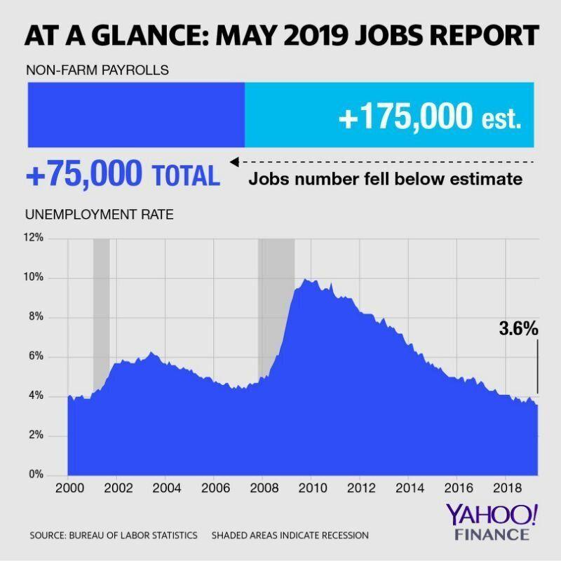 May 2019 jobs report.