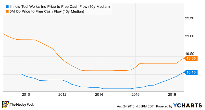 ITW Price to Free Cash Flow (10y Median) Chart