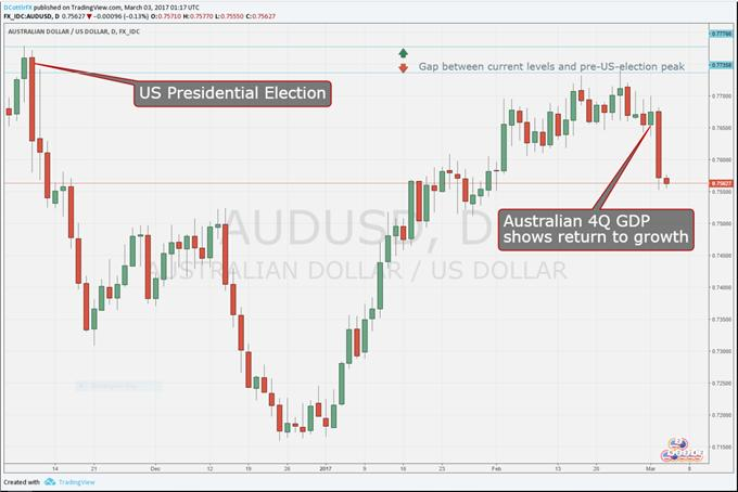 Australian Dollar Capped By US Rate-Hike Expectations