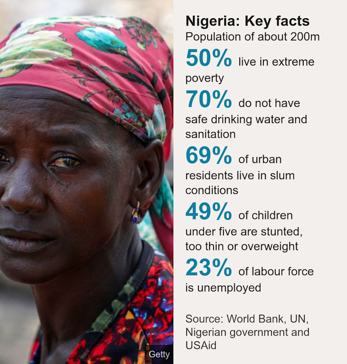 Nigeria: Key facts. Population of about 200m [ 50% live in extreme poverty ],[ 70% do not have safe drinking water and sanitation ],[ 69% of urban residents live in slum conditions ],[ 49% of children under five are stunted, too thin or overweight ],[ 23% of labour force is unemployed ], Source: Source: World Bank, UN, Nigerian government and USAid, Image: Ladi Kodi sits beside her black soap business in Nigeria