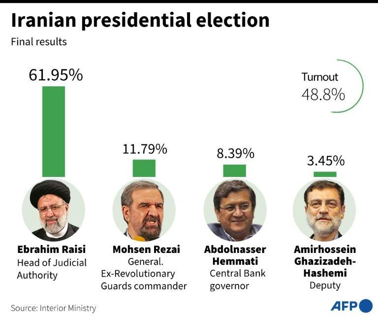 Iran: presidential election results