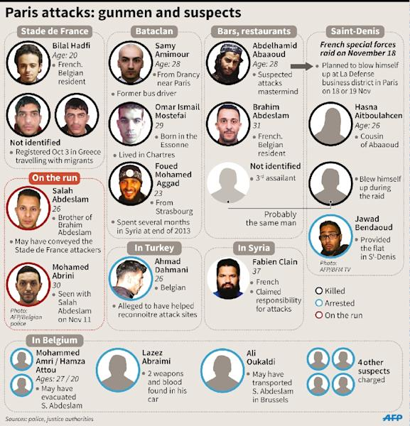 A list of suspects from the November attacks in Paris, France (AFP Photo/Jonathan Storey)